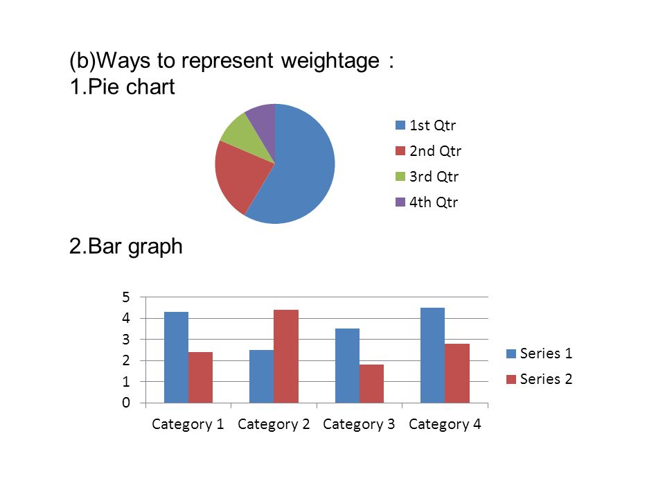 (b)Ways to represent weightage :