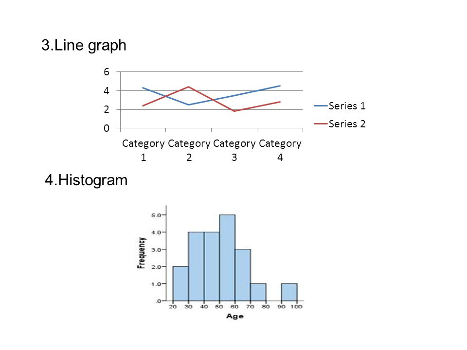 3.Line graph 4.Histogram