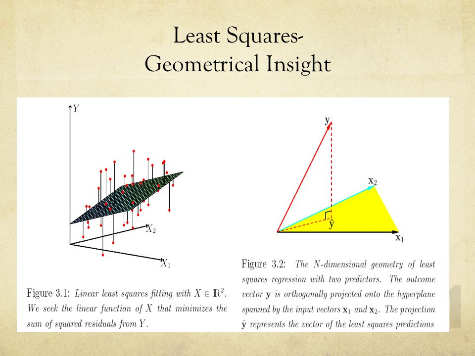 Least Squares- Geometrical Insight