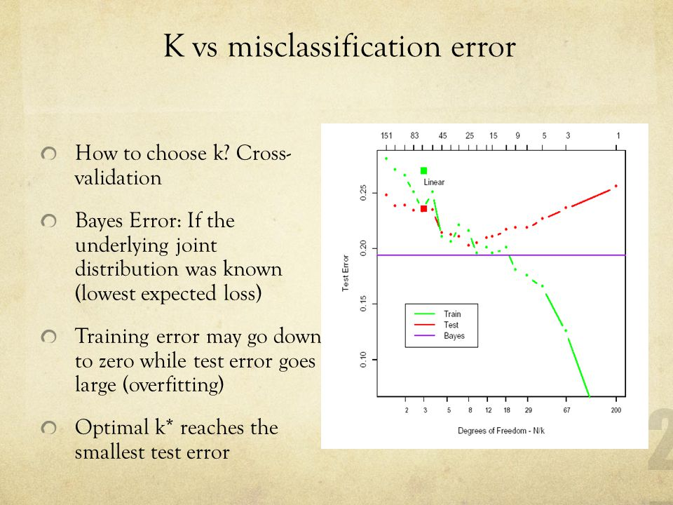 K vs misclassification error