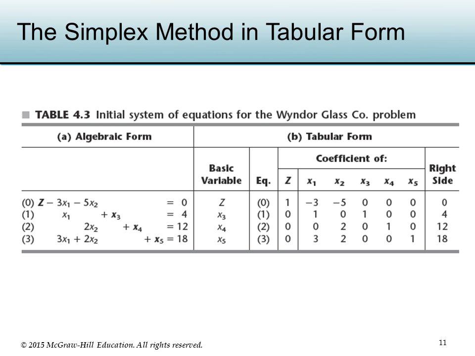 The Simplex Method in Tabular Form