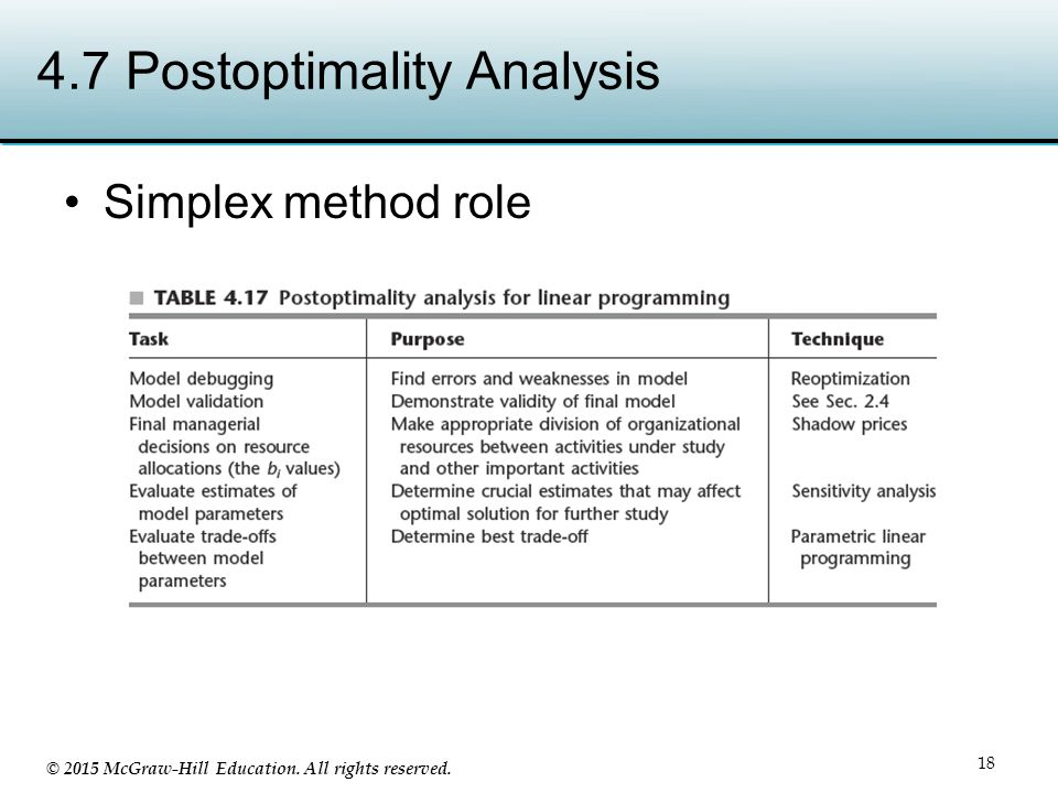 4.7 Postoptimality Analysis