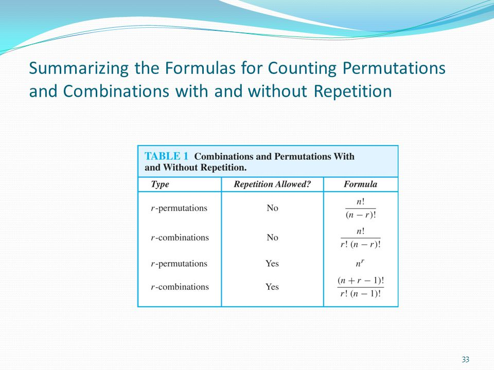 Summarizing the Formulas for Counting Permutations and Combinations with and without Repetition