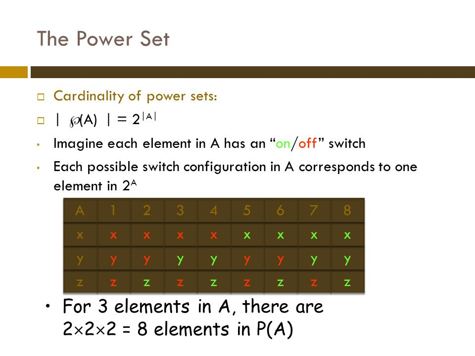 The Power Set Cardinality of power sets: | (A) | = 2|A| Imagine each element in A has an on/off switch.
