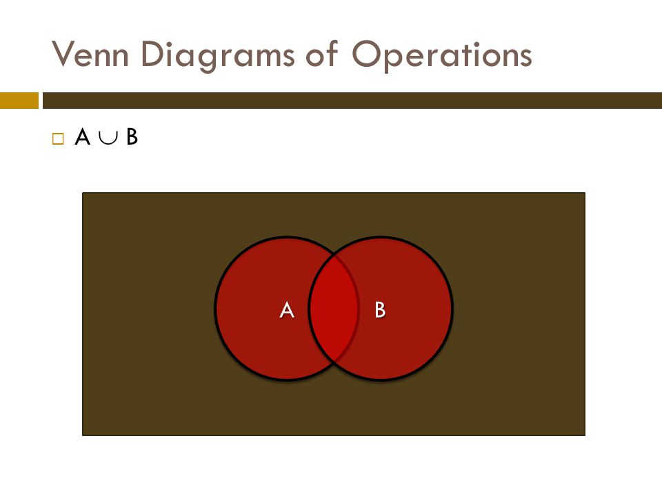 Venn Diagrams of Operations