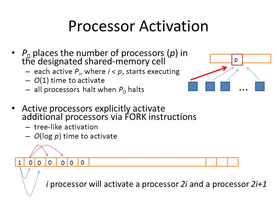 Processor Activation P0 places the number of processors (p) in the designated shared-memory cell. each active Pi, where i < p, starts executing.