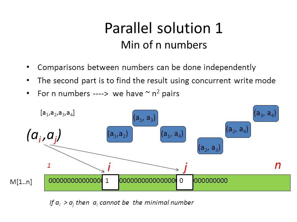 Parallel solution 1 Min of n numbers