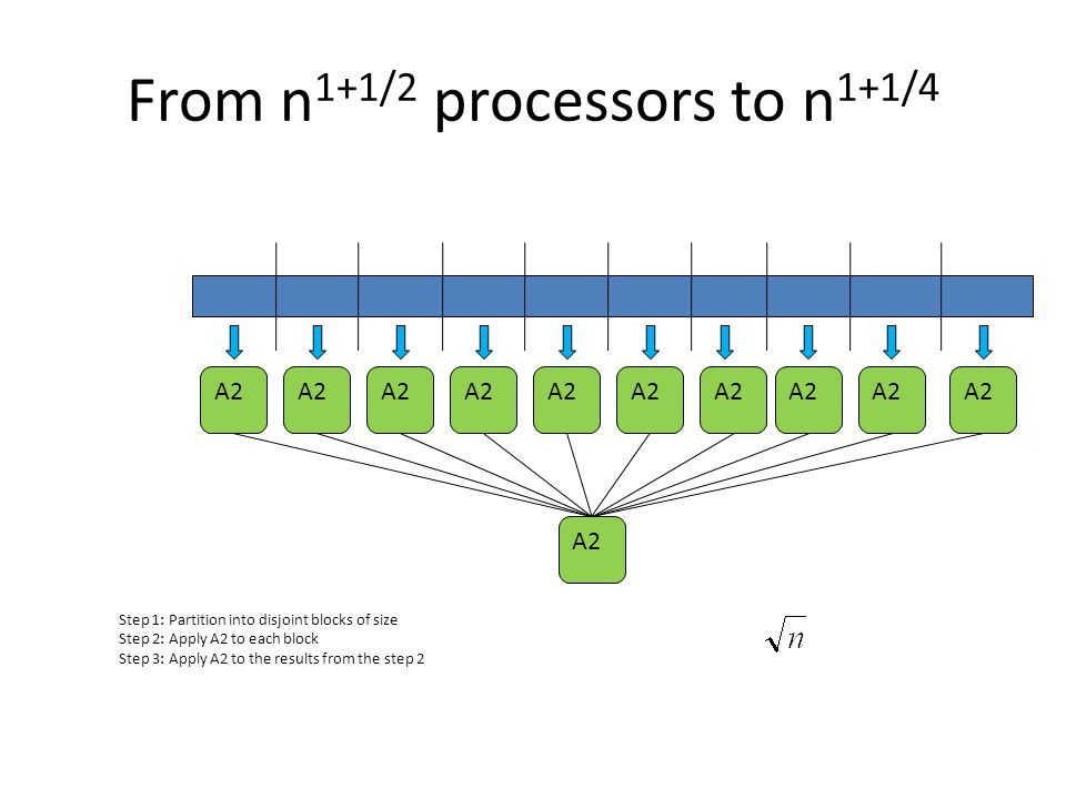 From n1+1/2 processors to n1+1/4