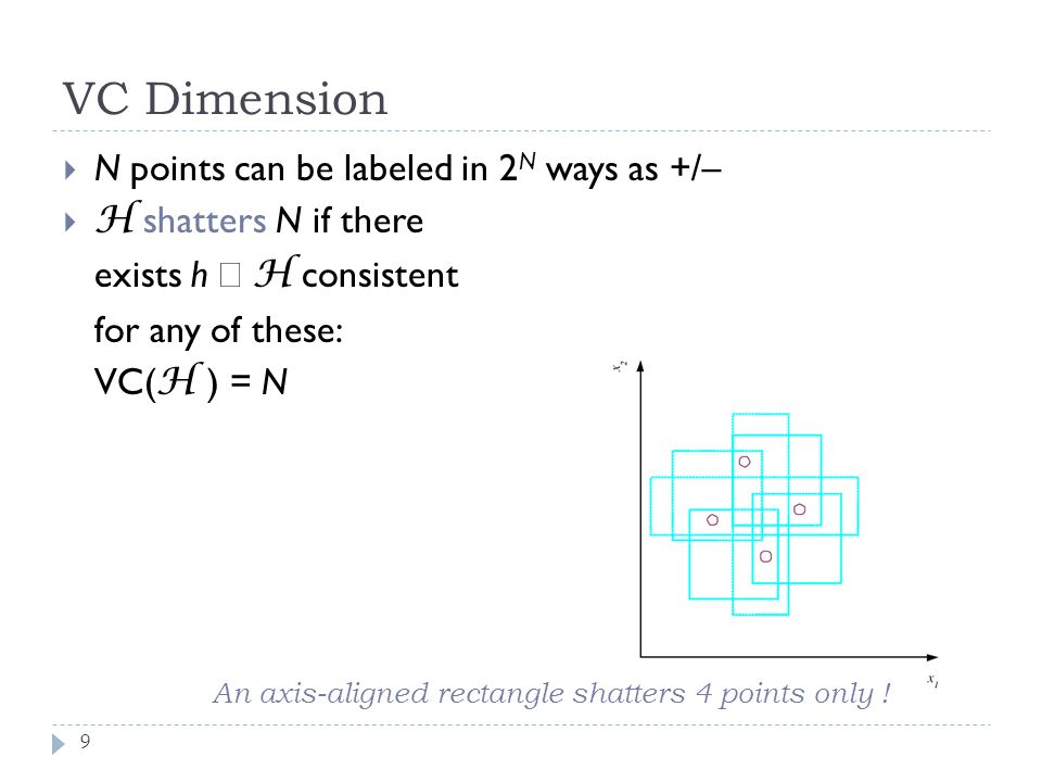 VC Dimension N points can be labeled in 2N ways as +/–