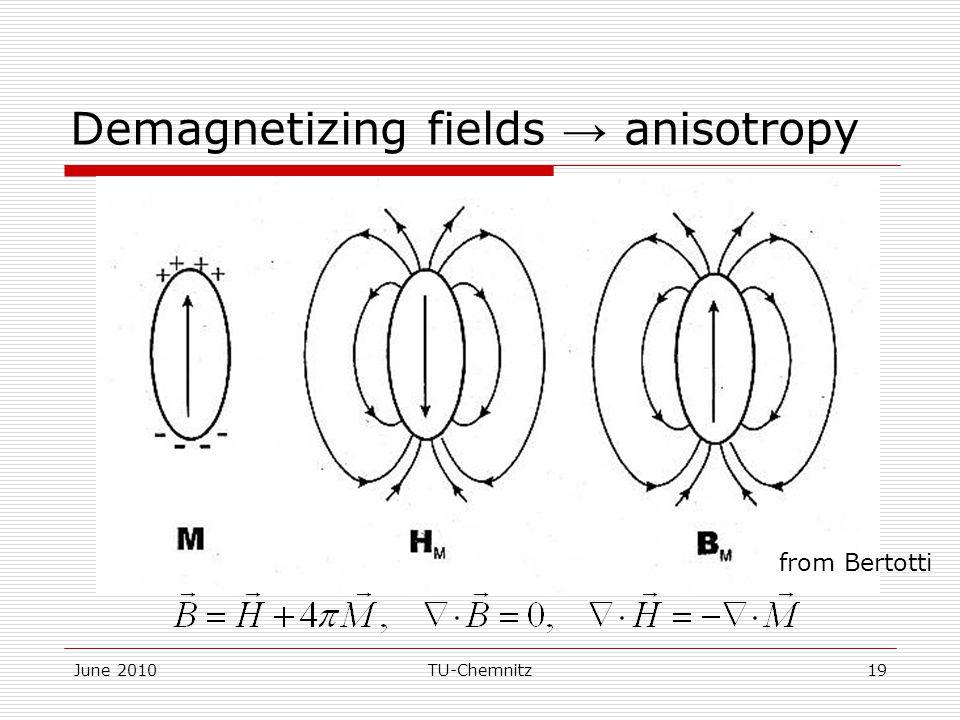Demagnetizing fields → anisotropy