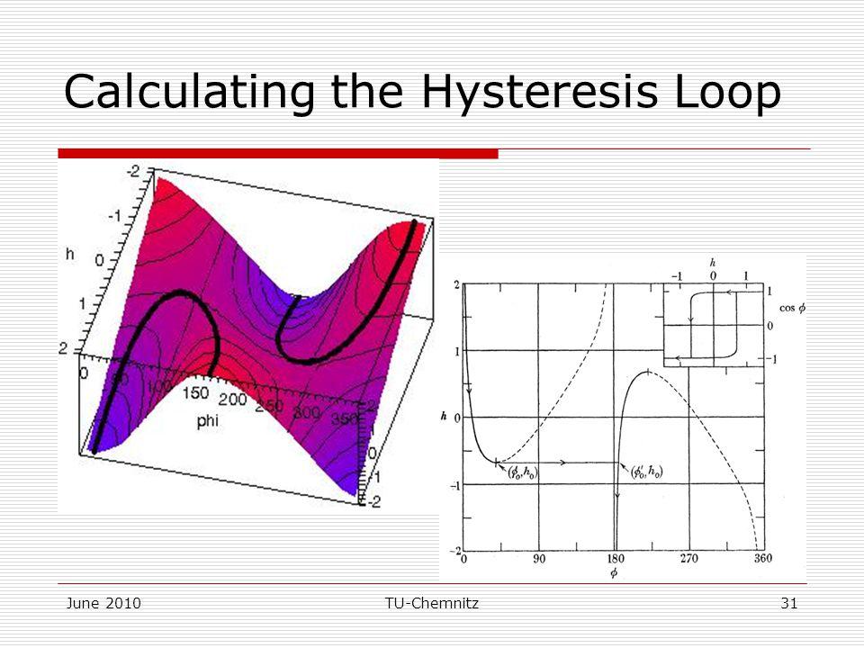 Calculating the Hysteresis Loop