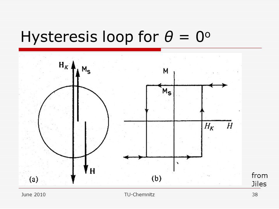 Hysteresis loop for θ = 0o