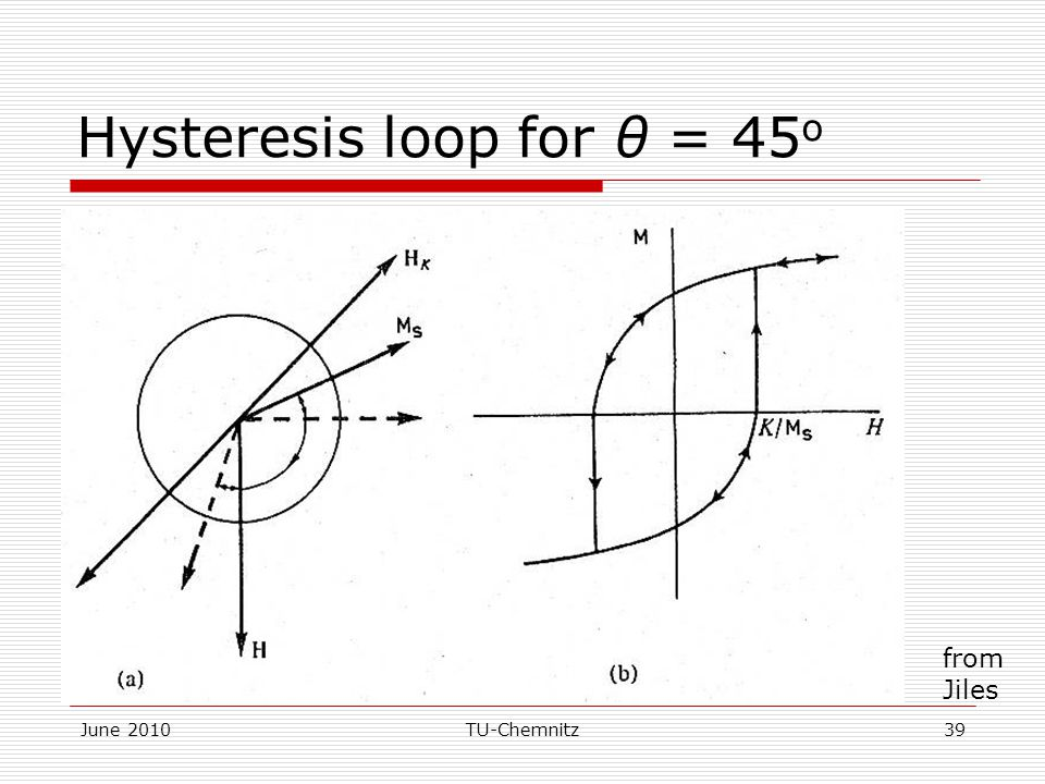 Hysteresis loop for θ = 45o