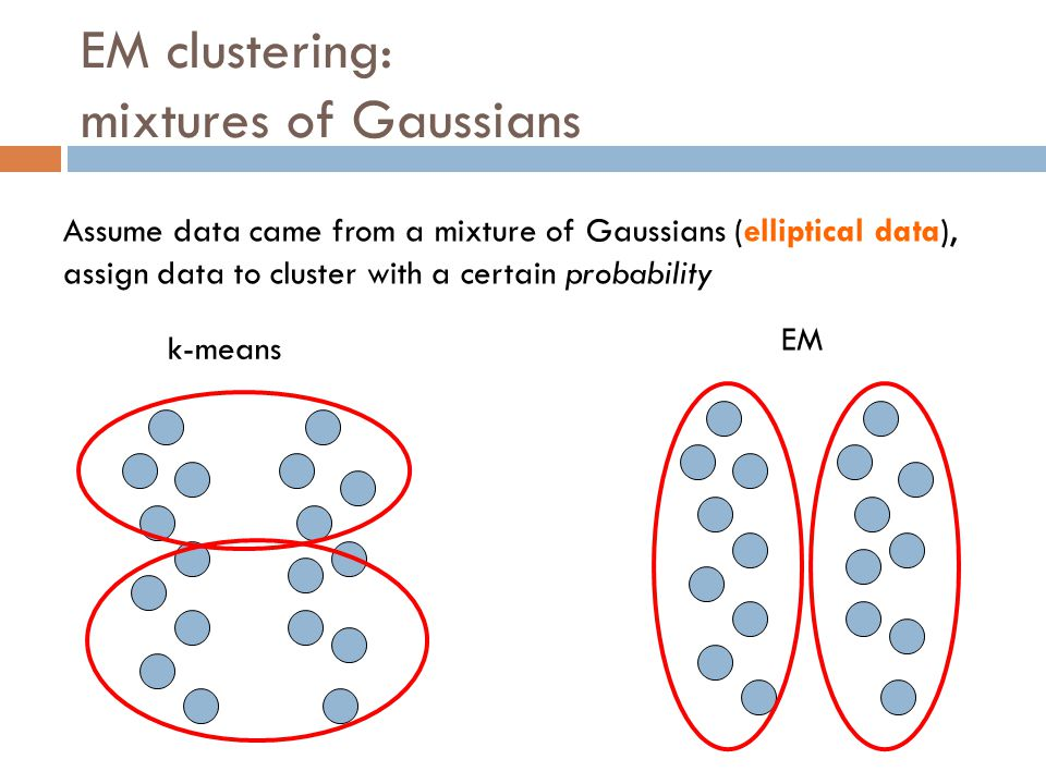 EM clustering: mixtures of Gaussians