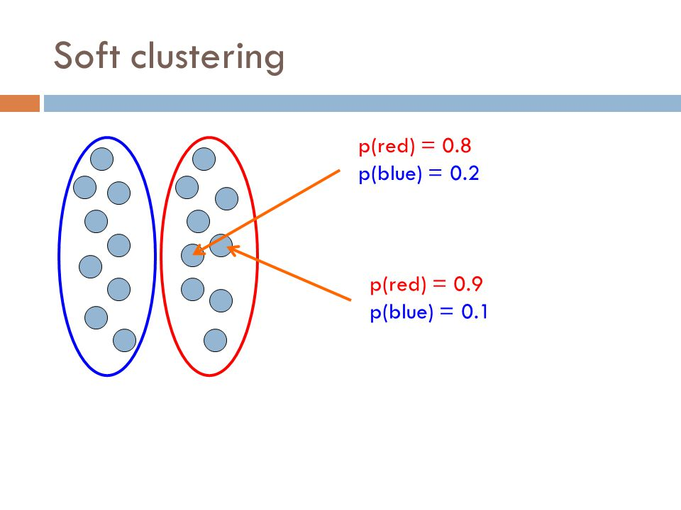 Soft clustering p(red) = 0.8 p(blue) = 0.2 p(red) = 0.9 p(blue) = 0.1