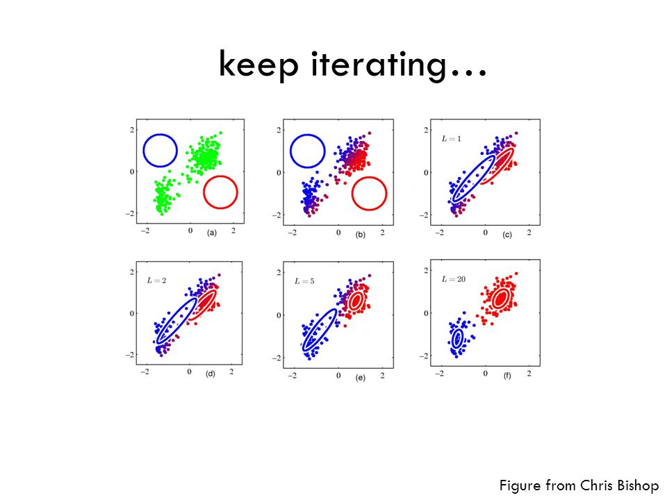 keep iterating… Figure from Chris Bishop