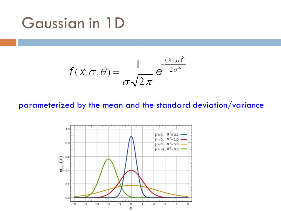 Gaussian in 1D parameterized by the mean and the standard deviation/variance