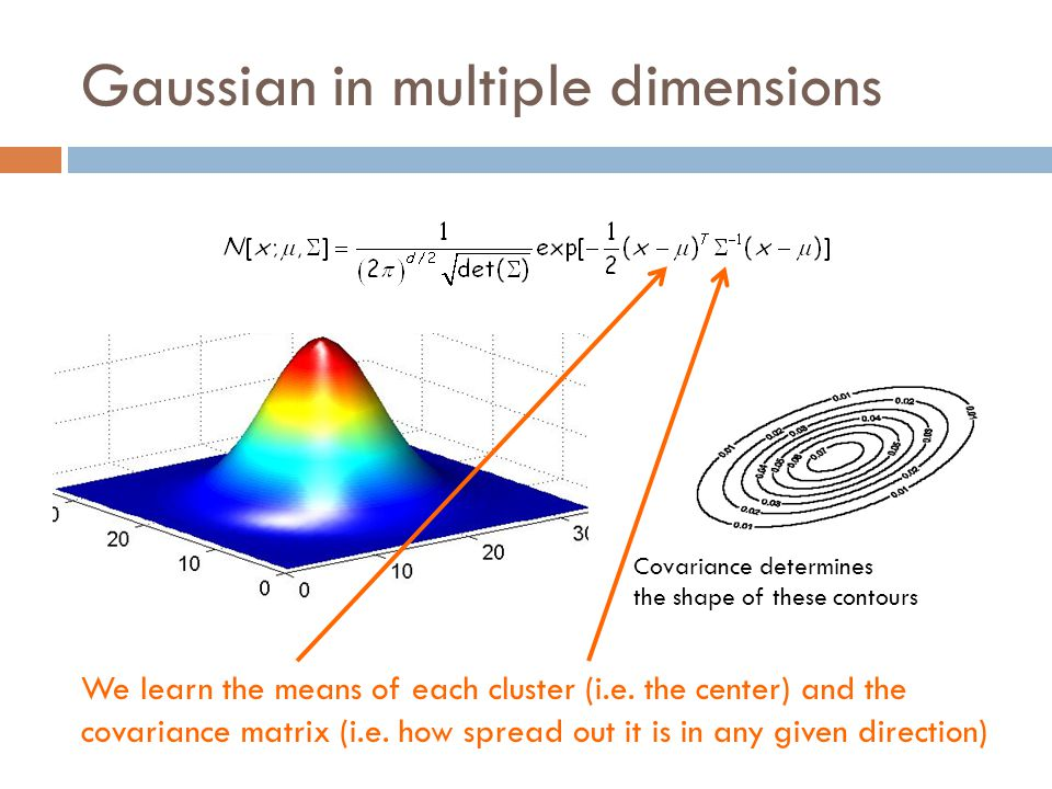 Gaussian in multiple dimensions