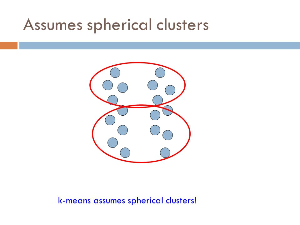 Assumes spherical clusters
