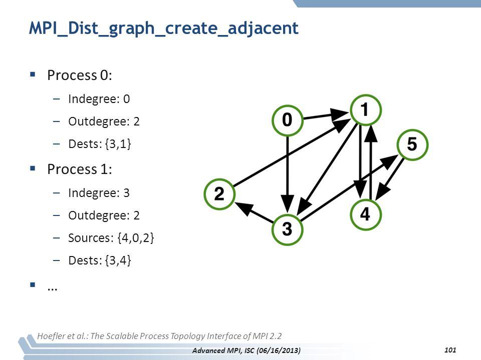 MPI_Dist_graph_create_adjacent