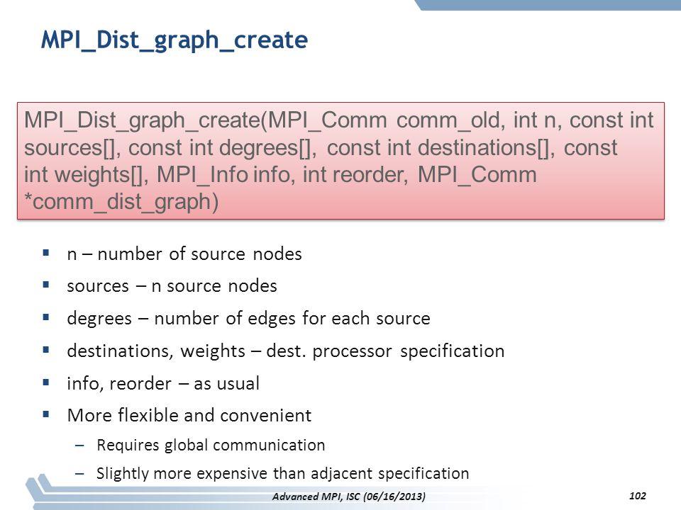 MPI_Dist_graph_create
