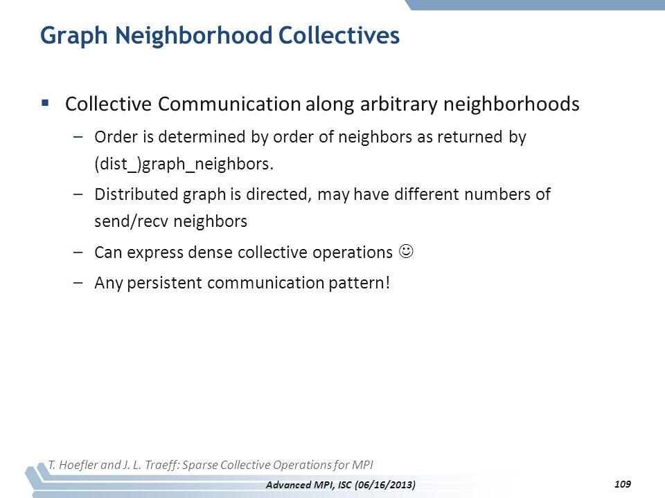 Graph Neighborhood Collectives