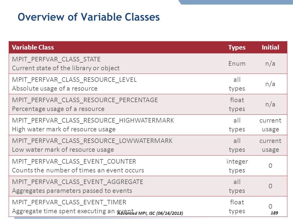 Overview of Variable Classes