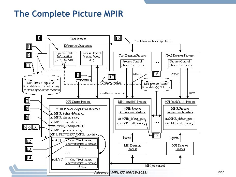 The Complete Picture MPIR