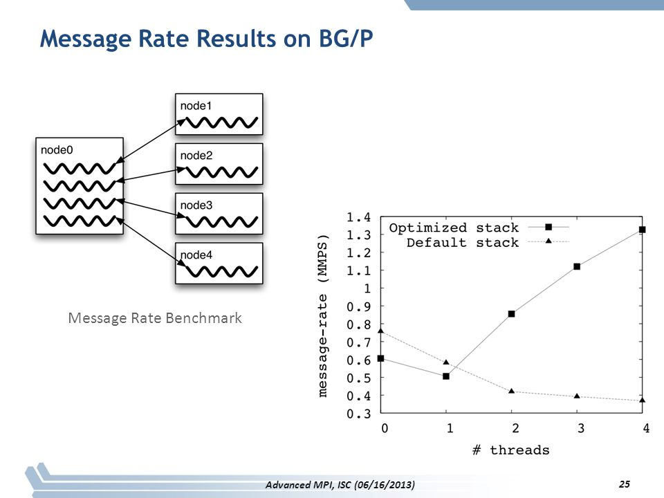 Message Rate Results on BG/P