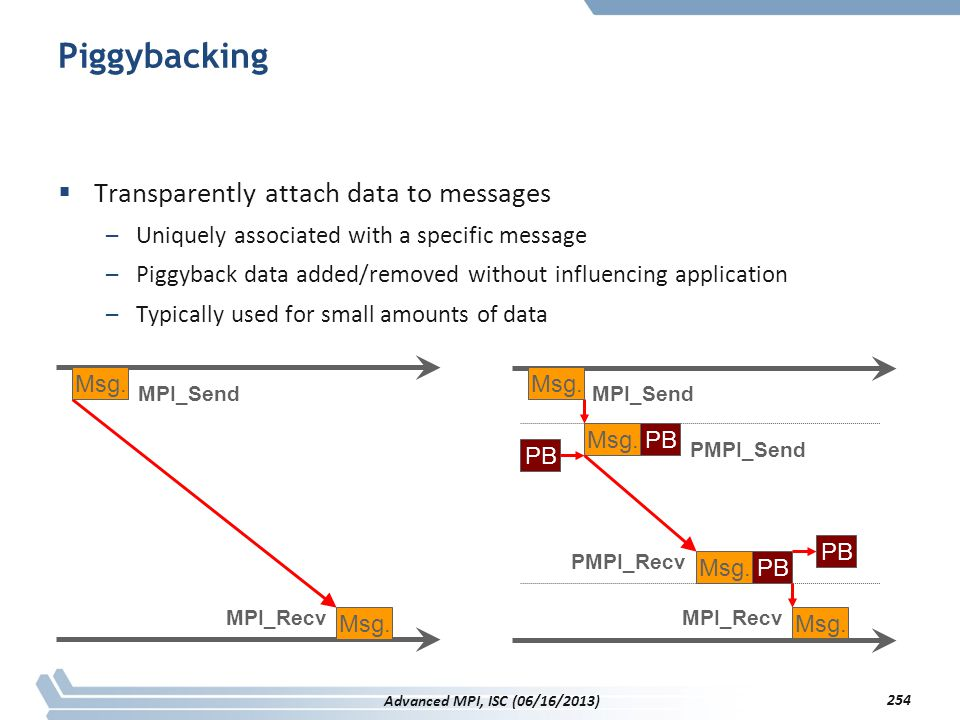 Piggybacking Transparently attach data to messages