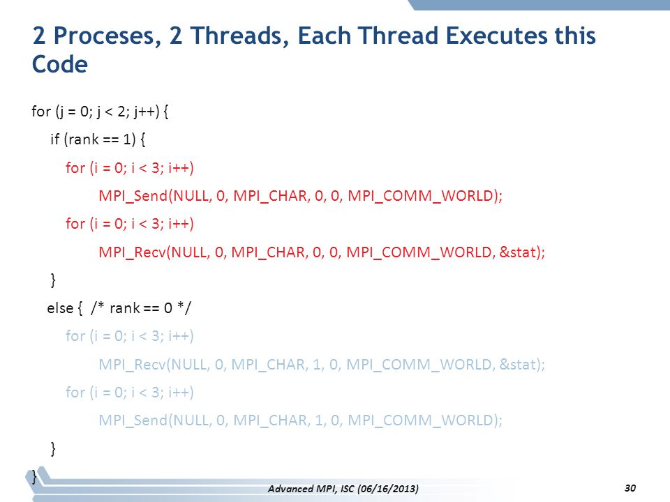 2 Proceses, 2 Threads, Each Thread Executes this Code