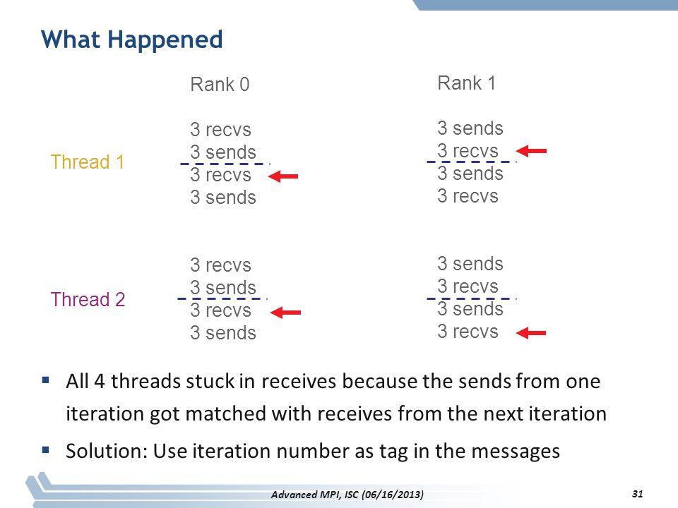What Happened Rank 0. 3 recvs. 3 sends. Rank 1. 3 sends. 3 recvs. Thread 1. Thread 2.