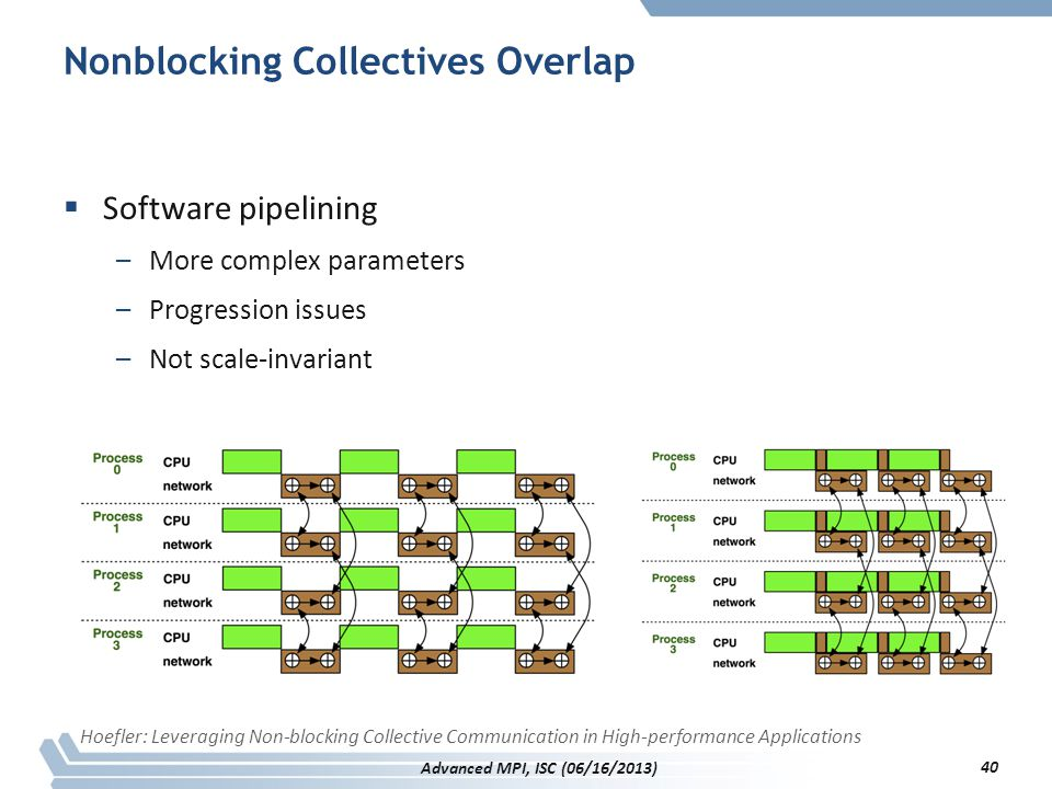 Nonblocking Collectives Overlap