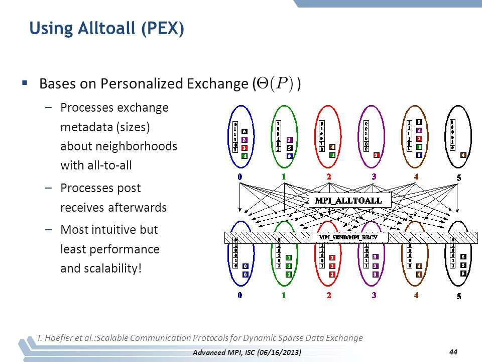 Using Alltoall (PEX) Bases on Personalized Exchange ( )