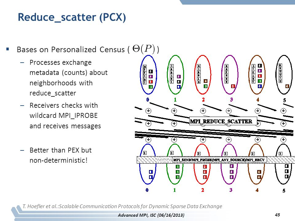 Reduce_scatter (PCX) Bases on Personalized Census ( )