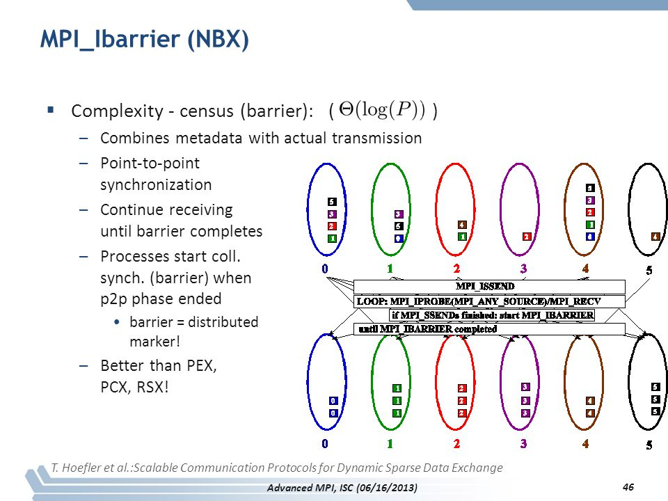 MPI_Ibarrier (NBX) Complexity - census (barrier): ( )