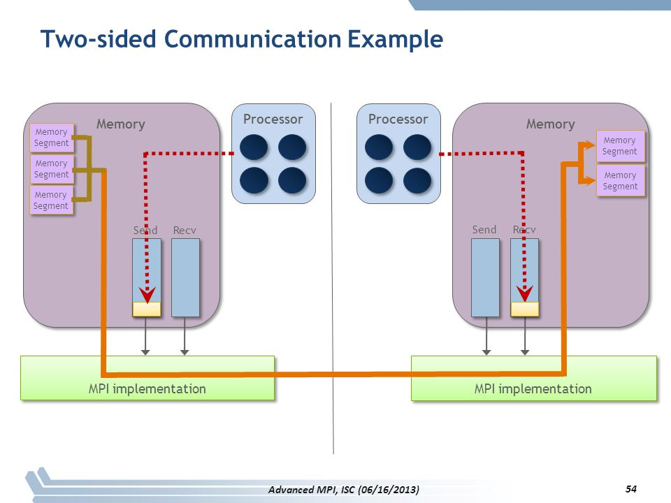 Two-sided Communication Example