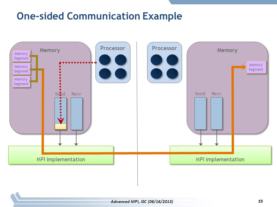 One-sided Communication Example
