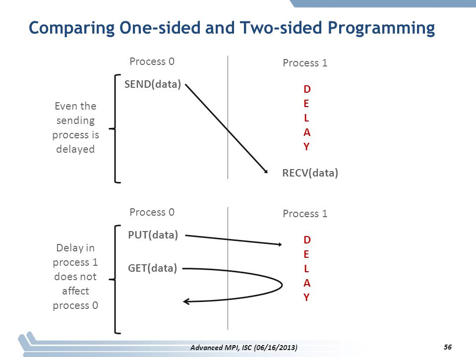 Comparing One-sided and Two-sided Programming