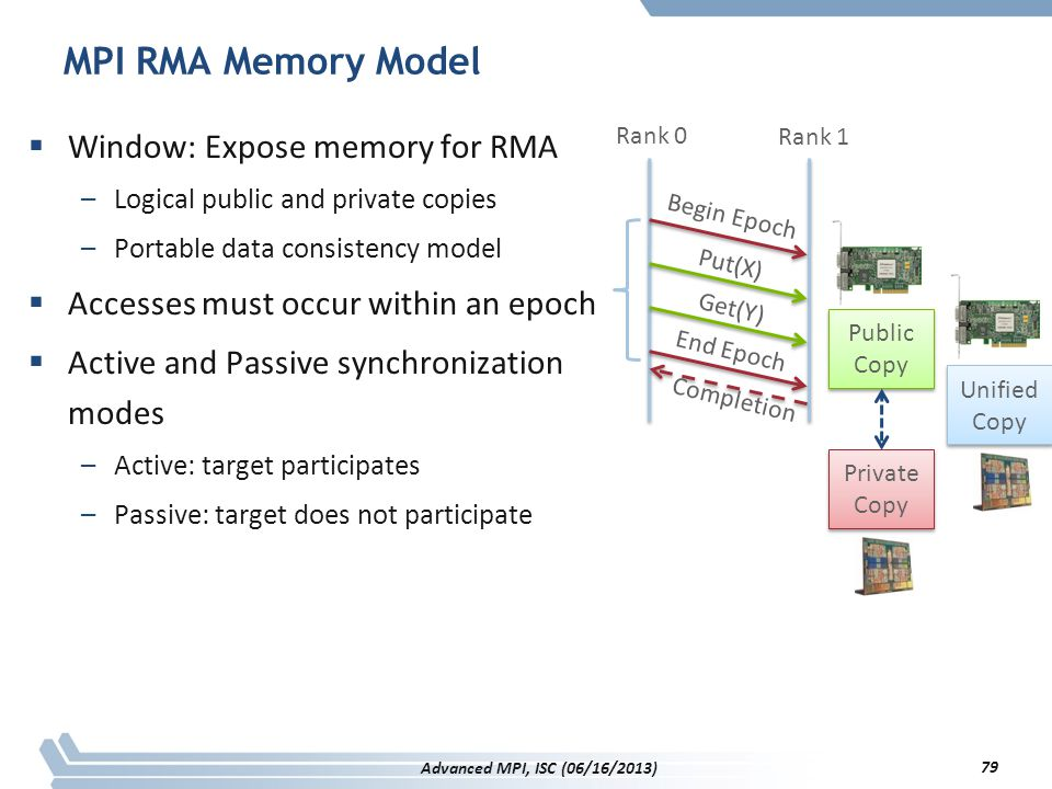 MPI RMA Memory Model Window: Expose memory for RMA