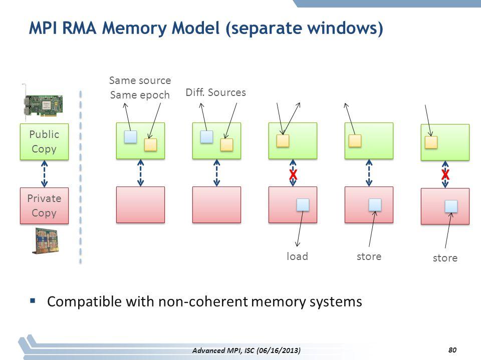 MPI RMA Memory Model (separate windows)
