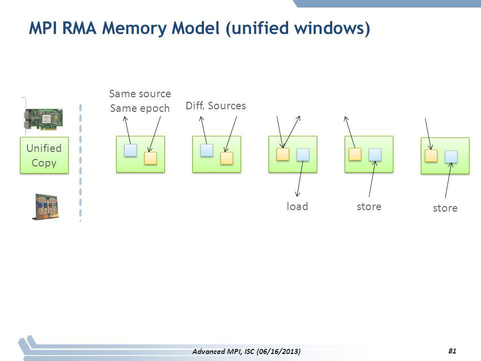 MPI RMA Memory Model (unified windows)