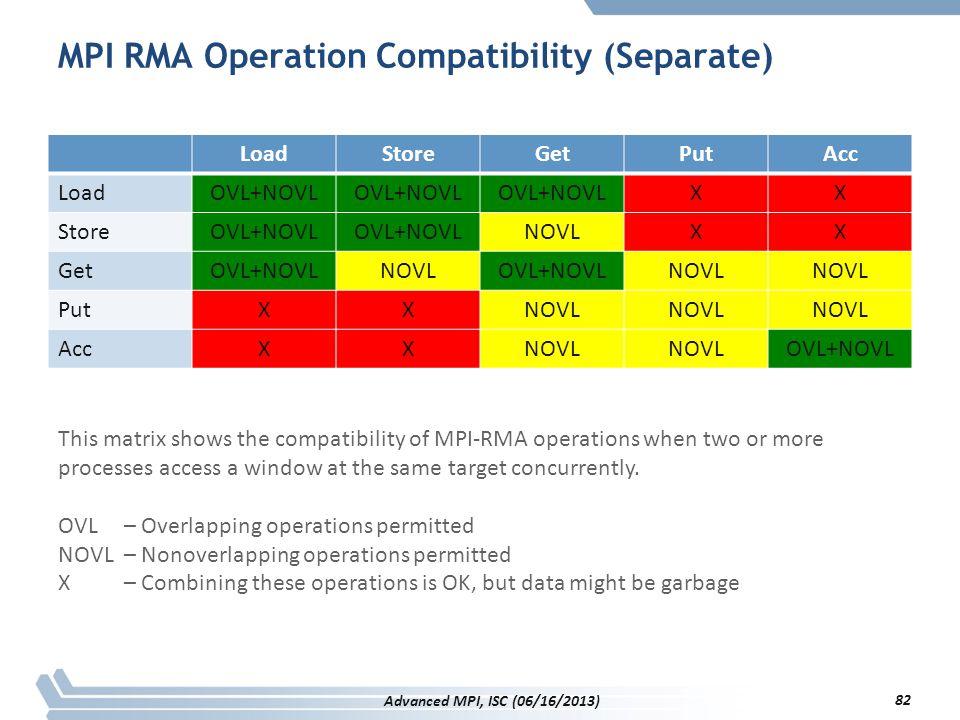 MPI RMA Operation Compatibility (Separate)