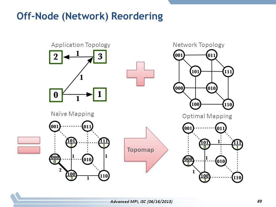 Off-Node (Network) Reordering
