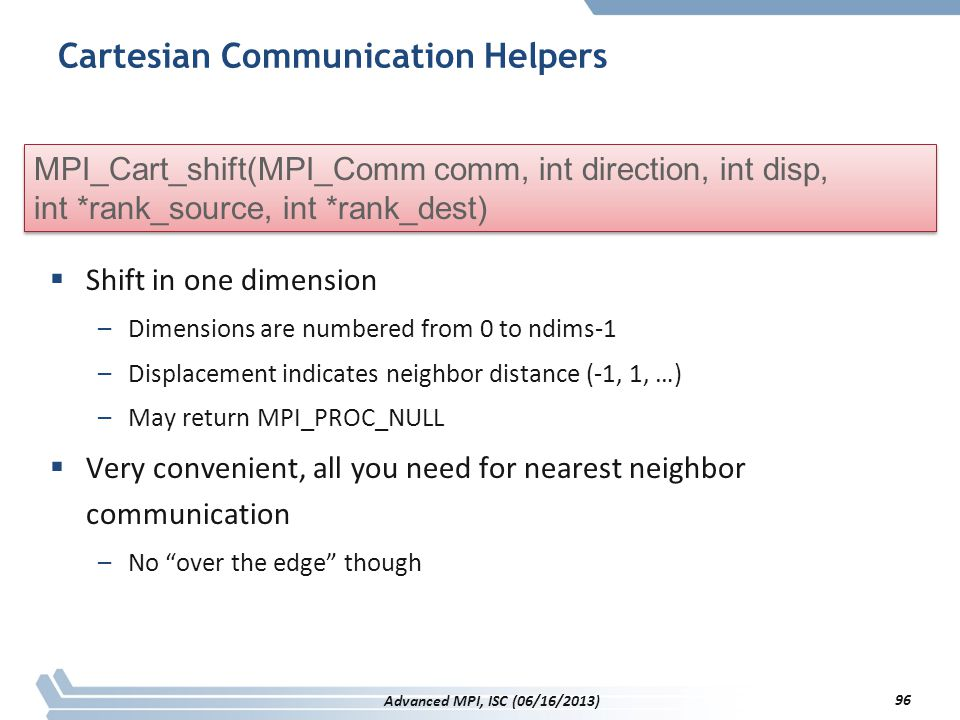 Cartesian Communication Helpers