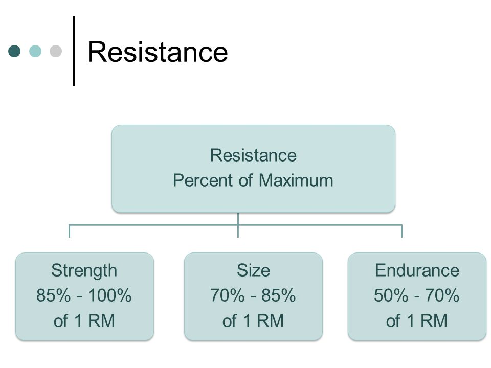 Resistance Resistance Percent of Maximum Strength 85% - 100% of 1 RM
