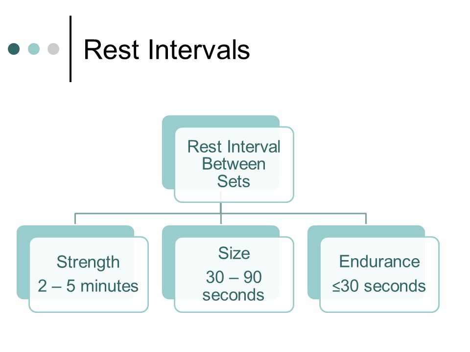 Rest Interval Between Sets