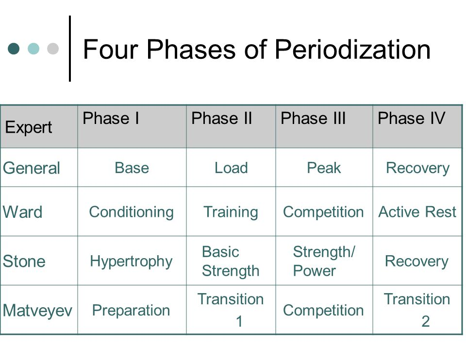 Four Phases of Periodization