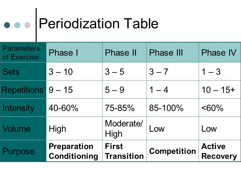 Periodization Table Phase I Phase II Phase III Phase IV Sets 3 – 10