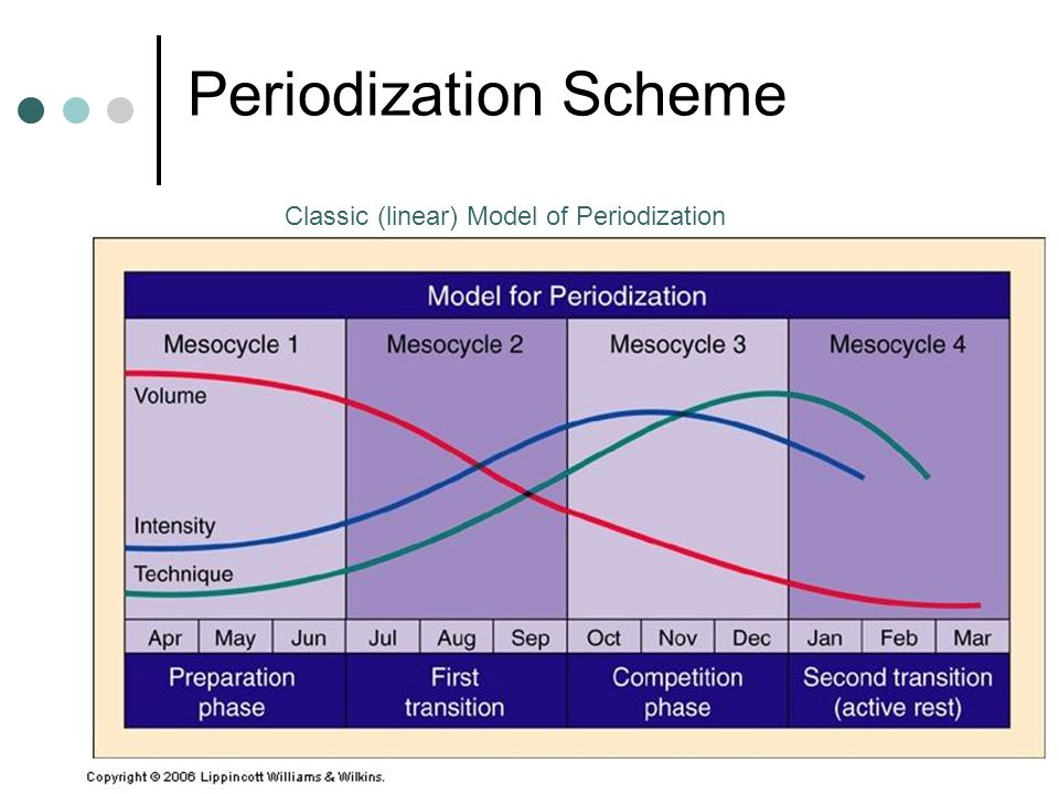 Periodization Scheme Classic (linear) Model of Periodization